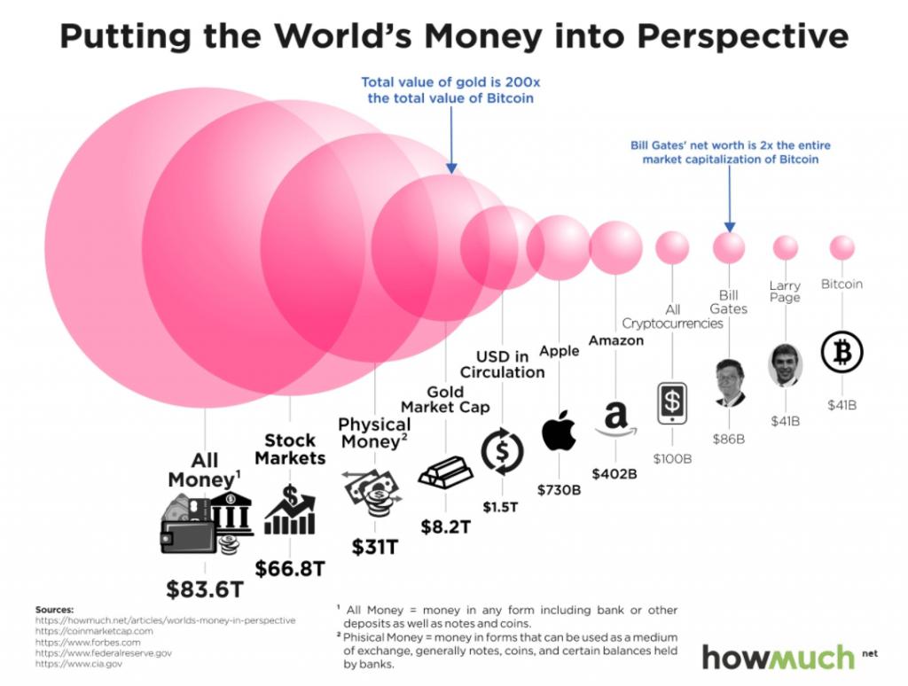 Bitcoin vergelijking goud